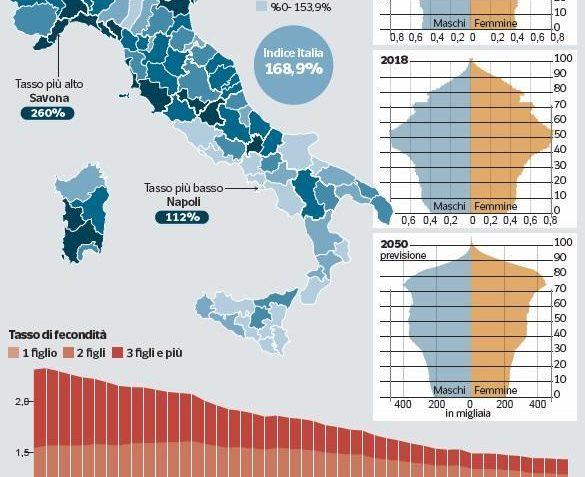 Immagine che illustra i dati riguardo il crollo demografico